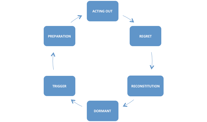 acting-out-cycle